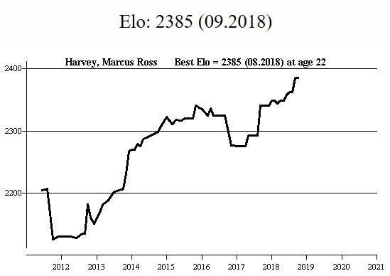 Marcus Harvey's FIDE rating profile according to Megabase 2020