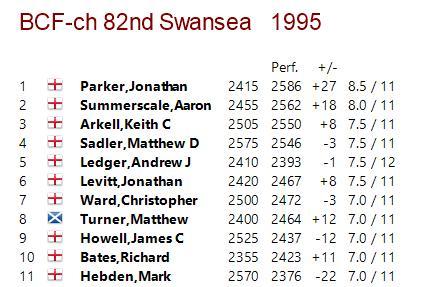 British Championship (Swansea) 1995 Crosstable