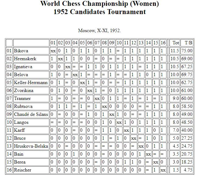 World Chess Championship (Women) 1952 Candidates Tournament