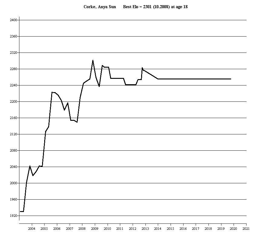 FIDE rating profile of WGM Anya Sun Corke