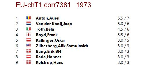 Incomplete crosstable from the European Championship, 1973.