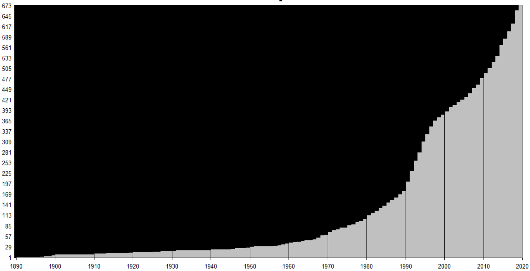 A graph showing the years the game references come from. The number for each year shows the cumulative total up to that year.