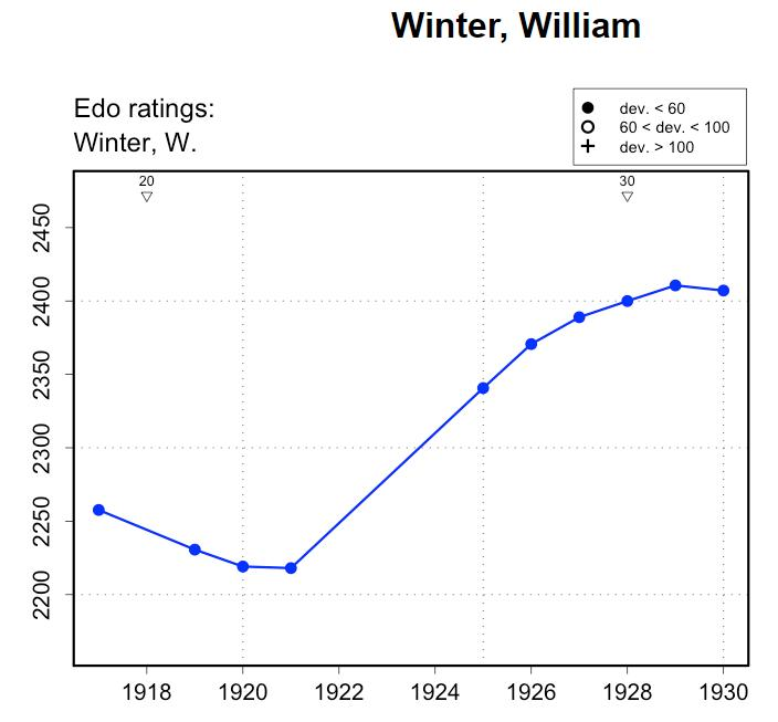 Edo rating profile for William Winter from http://www.edochess.ca/players/p7187.html