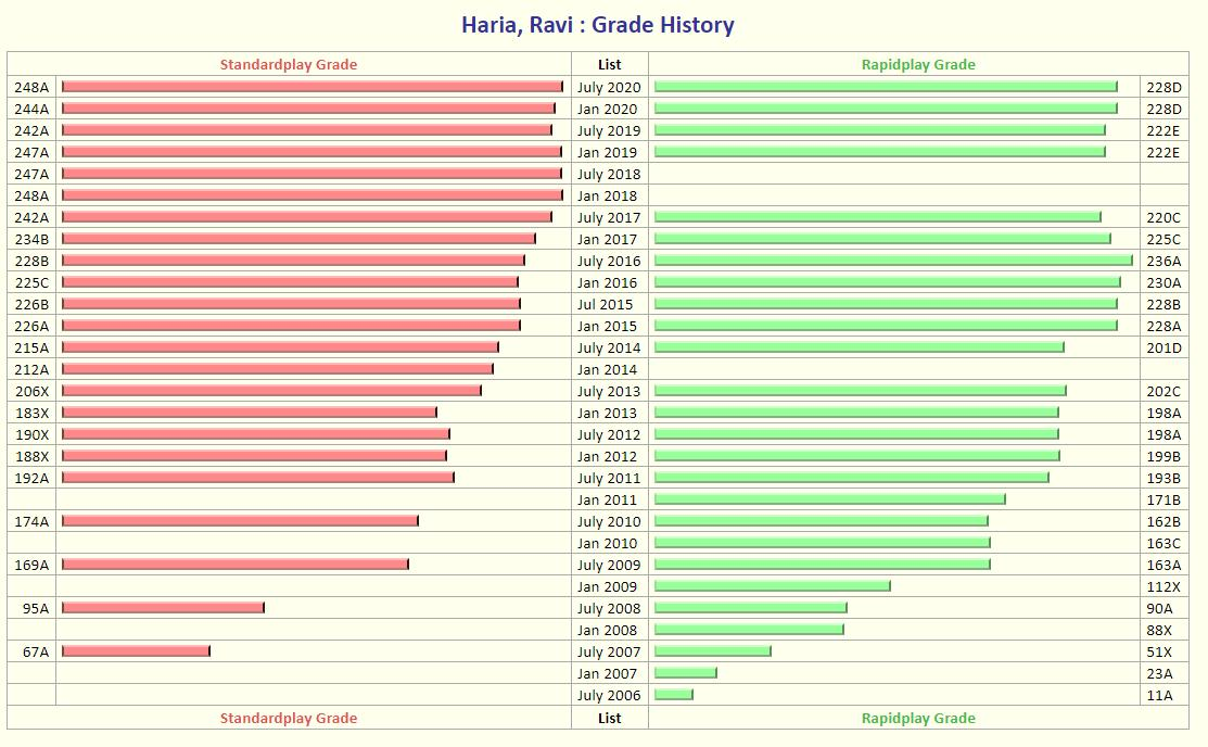 ECF grading profiles for Ravi Haria