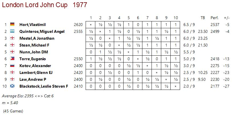 Full crosstable from the Lord John Cup 1977