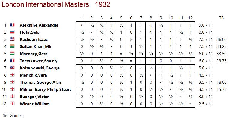Full Crosstable for the 1932 Sunday Referee or London International Masters Tournament