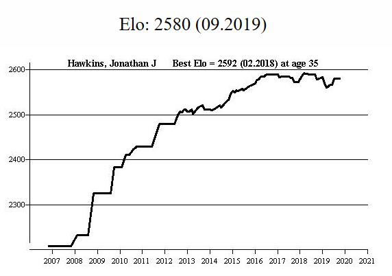 Jonathan Hawkin's FIDE rating over time