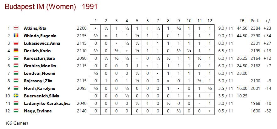 Crosstable for the 1991 Budapest IM Women's tournament