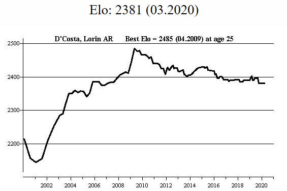 Lorin's FIDE Rating Profile