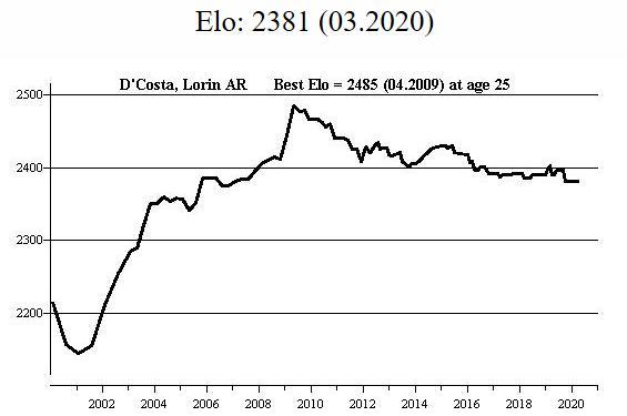 Lorin's FIDE Rating Profile