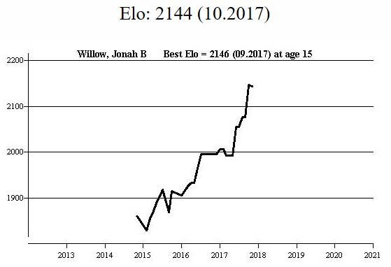 FIDE rating profile for FM Jonah B Willow from Megabase 2020