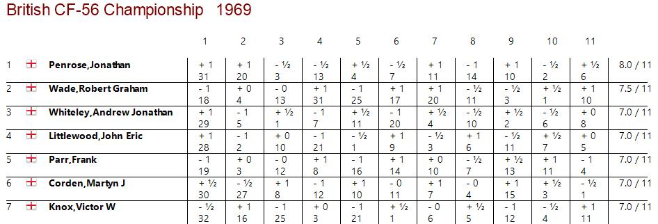 Truncated crosstable of the British Championships of Rhyl 1969