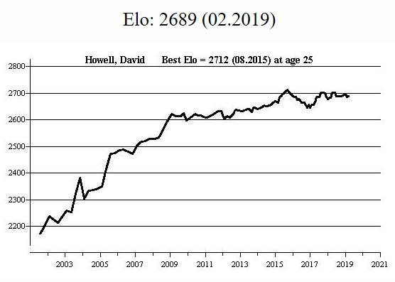 The FIDE rating profile for David Howell according to MegaBase 2020