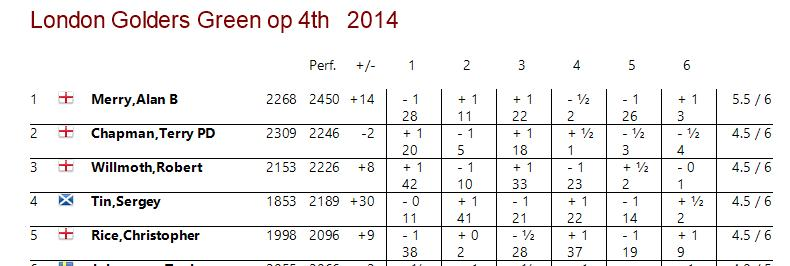 Part crosstable for 2014 Golders Green Open