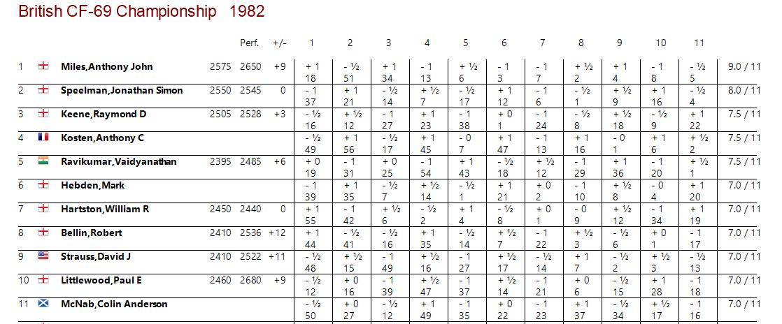 Cross table for the 1982 British Championship in Torquay