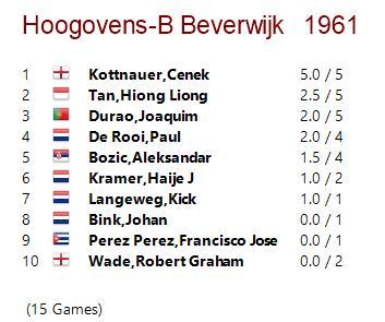 Incomplete crosstable for Beverwijk 1961