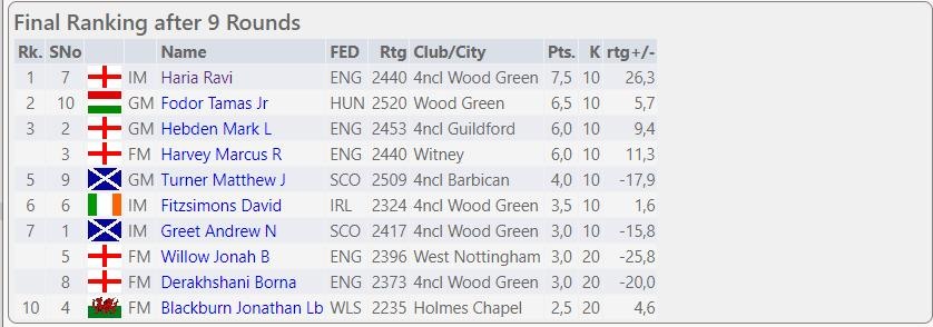 Wood Green Invitational Round-Robin event at Oddfellows Hall, Stafford. August Bank Holiday Weekend, 2021